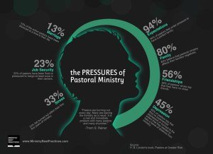 pastoral-pressures